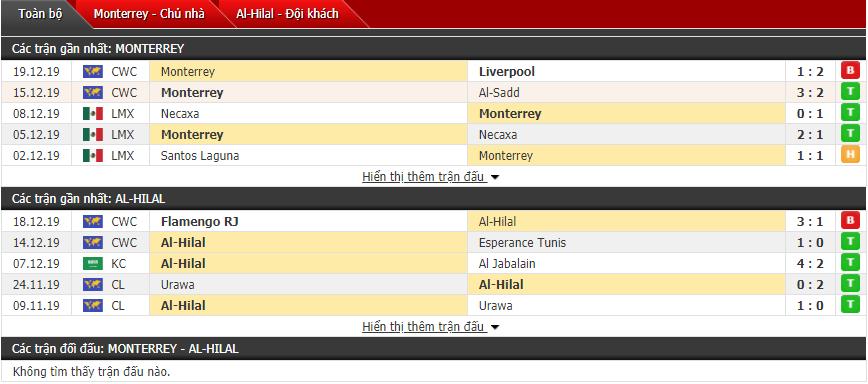Nhận định Monterrey vs Al Hilal 21h30, 21/12 (Tranh hạng 3 FIFA Club World Cup)