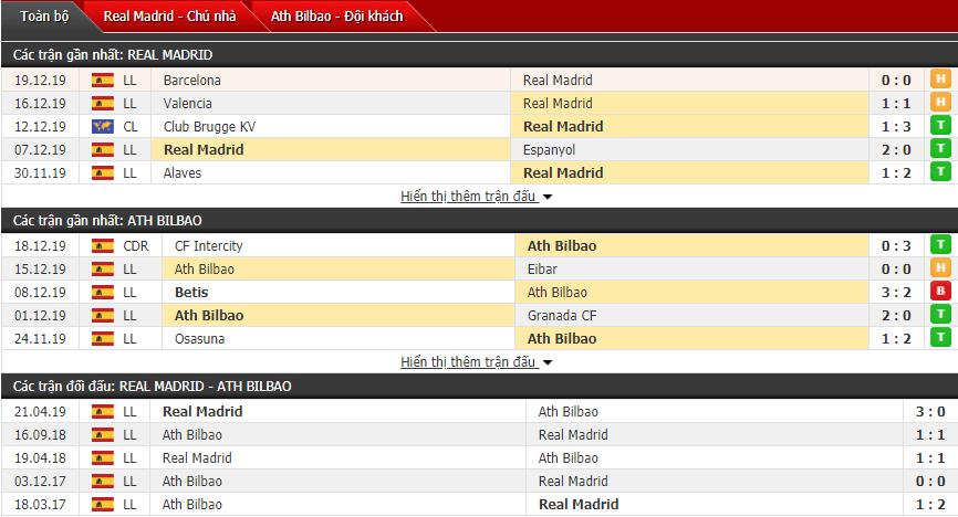 Soi kèo Real Madrid vs Athletic Bilbao 03h00, 23/12 (Vòng 18 La Liga)