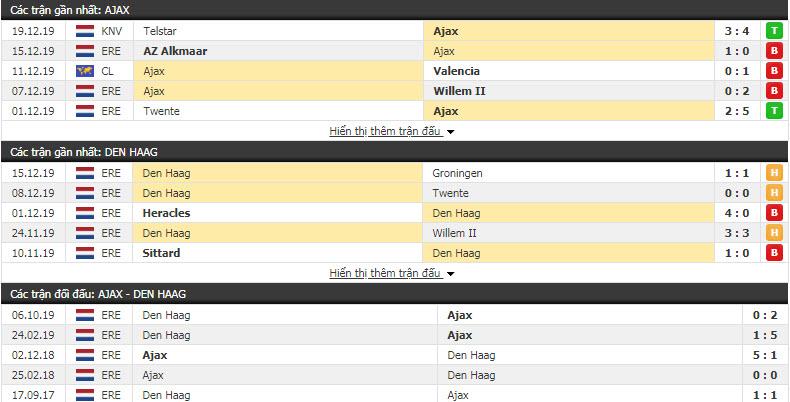 Nhận định Ajax vs ADO Den Haag 18h15, 22/12 (Vòng 18 giải VĐQG Hà Lan)