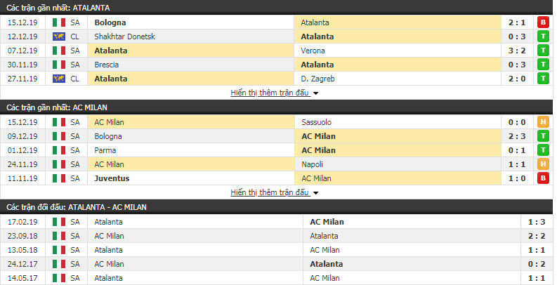 Soi kèo Atalanta vs AC Milan 18h30, ngày 22/12 (Vòng 17 giải VĐQG Italia)