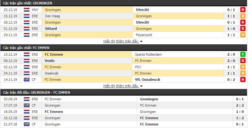 Nhận định Groningen vs FC Emmen 20h30, 22/12 (Vòng 18 giải VĐQG Hà Lan)