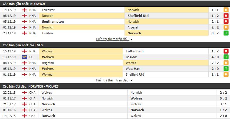 Soi kèo Norwich City vs Wolves 22h00, 21/12 (Ngoại hạng Anh 2019/20)