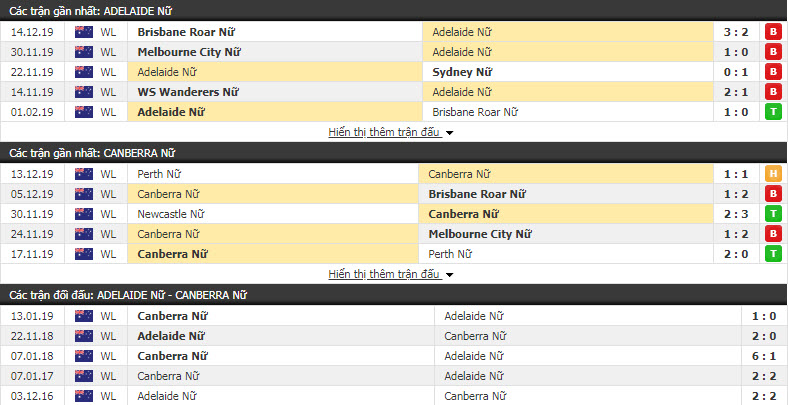Nhận định Nữ Adelaide United vs Nữ Canberra United 12h00, 22/12 (Vòng 6 VĐQG nữ Úc)