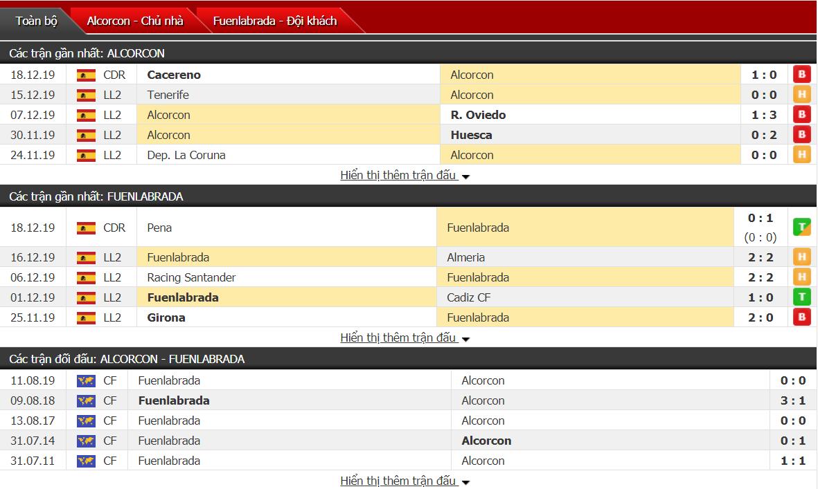 Nhận định Alcorcon vs Fuenlabrada 00h00, ngày 23/12 (hạng 2 Tây Ban Nha)