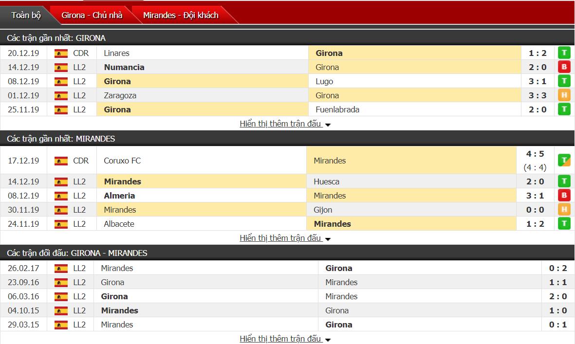 Nhận định Girona vs Mirandes 02h00, ngày 23/12 (hạng 2 Tây Ban Nha)