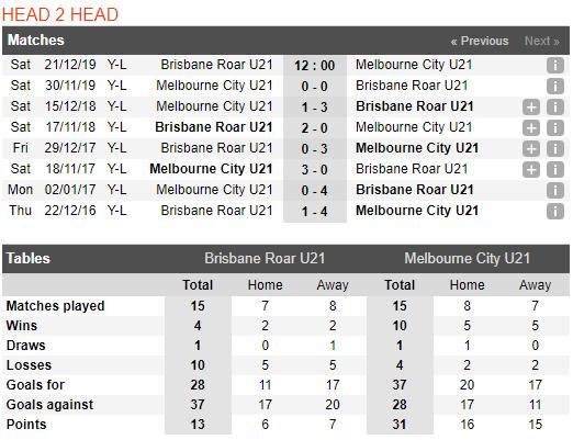 Nhận định U23 Brisbane Roar vs U23 Melbourne City 12h00, 21/12 (U23 Australia 2019/20)