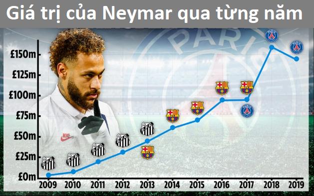 Sóng gió bắt đầu bủa vây Neymar