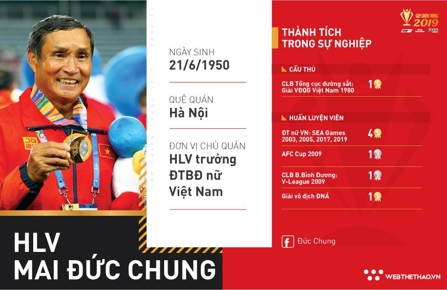 HLV Mai Đức Chung - HLV nội mát tay của ĐT nữ Việt Nam