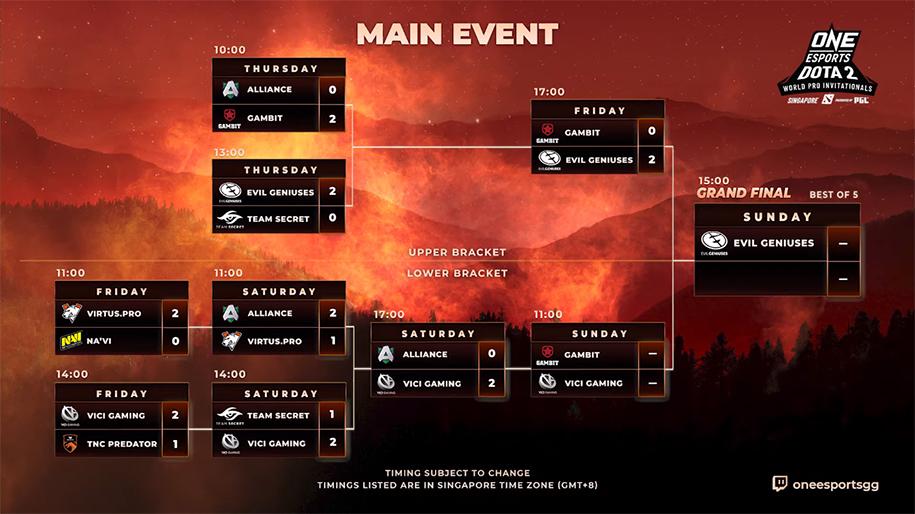Kết quả ONE Esports Dota 2 Singapore Main Event ngày 3: Vici Gaming vào Top 3