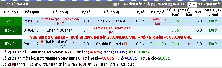 Nhận định Naft Masjed Soleyman FC vs Shahin Bushehr 20h15, 23/12 (Cúp QG Iran)