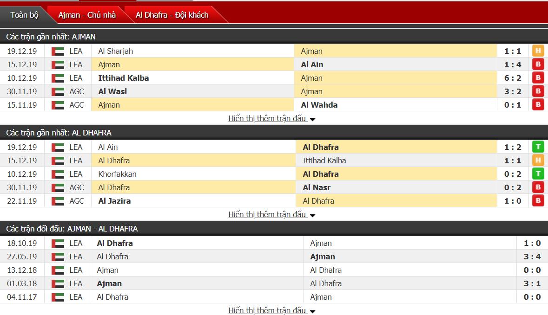 Nhận định Ajman Club vs Al-Dhafra 22h50, ngày 23/12 (Cúp UAE)