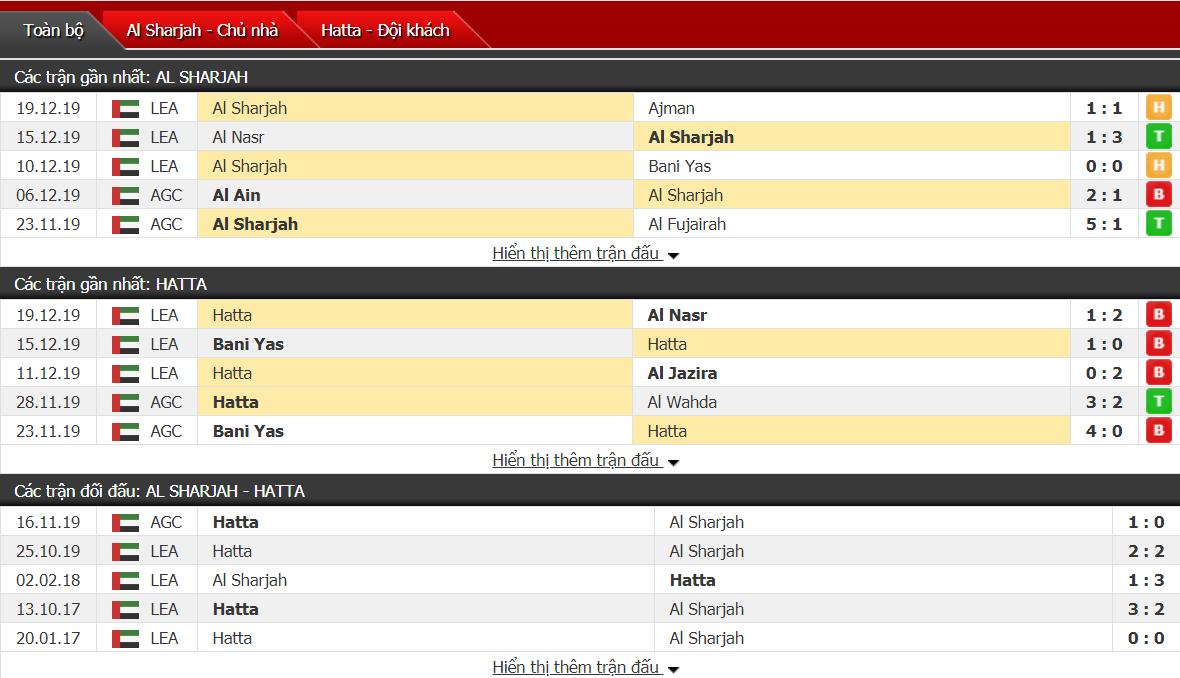 Nhận định Al-Sharjah vs Hatta Club 22h50, ngày 23/12 (Cúp UAE)