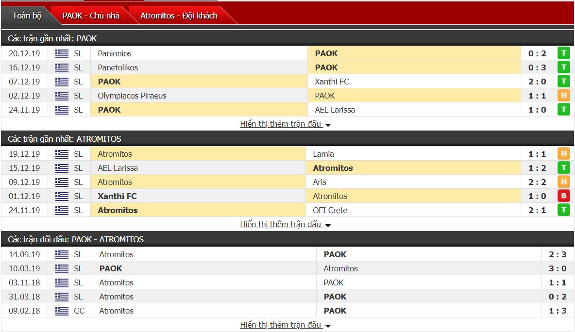 Nhận định PAOK Saloniki vs Atromitos 23h00, ngày 23/12 (VĐQG Hy Lạp)