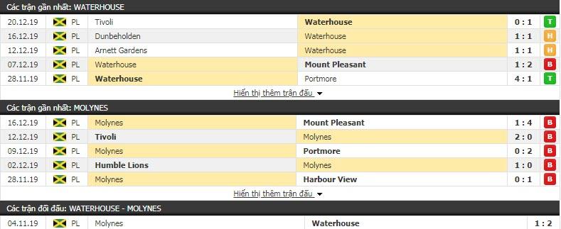Nhận định Waterhouse FC vs Molynes United 08h00, 24/12 (Vòng 19 VĐQG Jamaica)