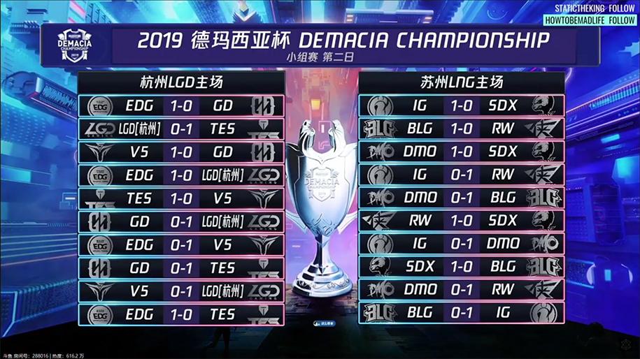 Kết quả Demacia Cup 2019 ngày 22/12: IG bị loại bất ngờ