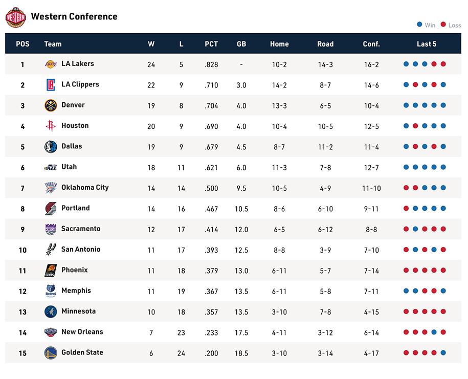 Bảng xếp hạng NBA ngày 22/12: LA Clippers áp sát ngôi đầu BXH miền Tây