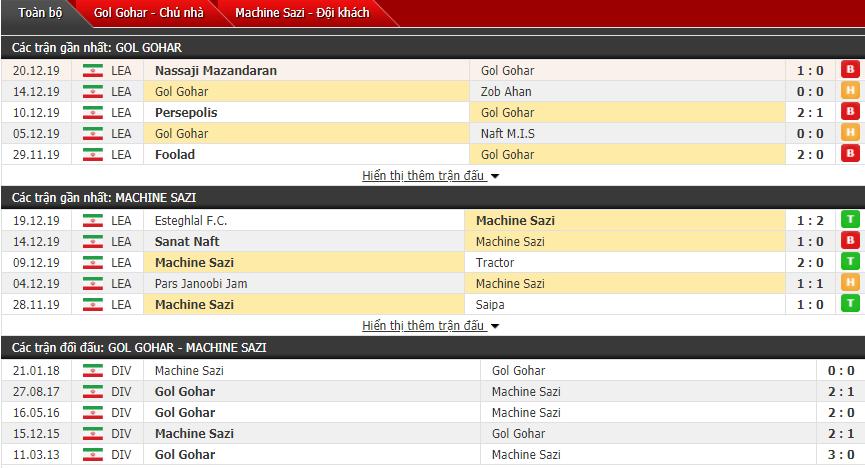 Nhận định Gol Gohar FC vs Machine Sazi 19h00, 24/12 (VĐQG Iran)