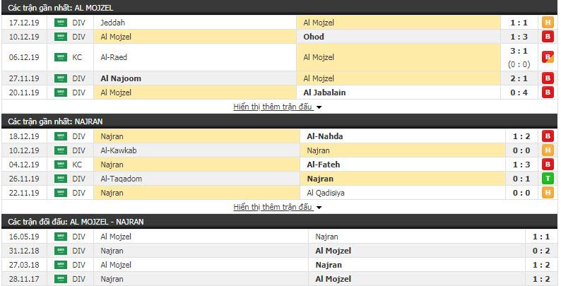 Nhận định Al Mojzel vs Najran 19h15, 24/12 (Vòng 18 giải hạng Nhất Saudi Arabia)