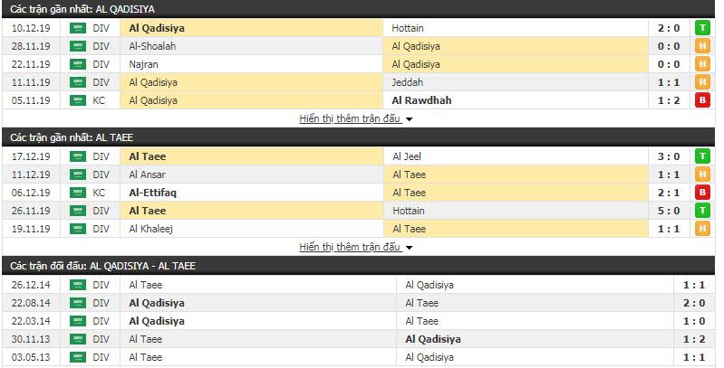 Nhận định Al-Qadasiya vs Al-Tai 18h55, 24/12 (Vòng 18 giải hạng Nhất Saudi Arabia)