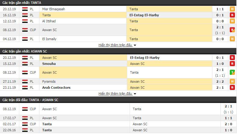 Nhận định Tanta vs Aswan 19h30, 24/12 (Vòng 10 giải VĐQG Ai Cập)