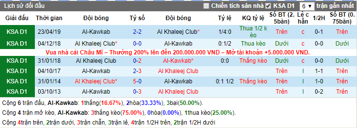 Nhận định Al-Kawkab vs Al Khaleej Club 19h10, 25/12 (Hạng 2 Ả Rập Saudi)