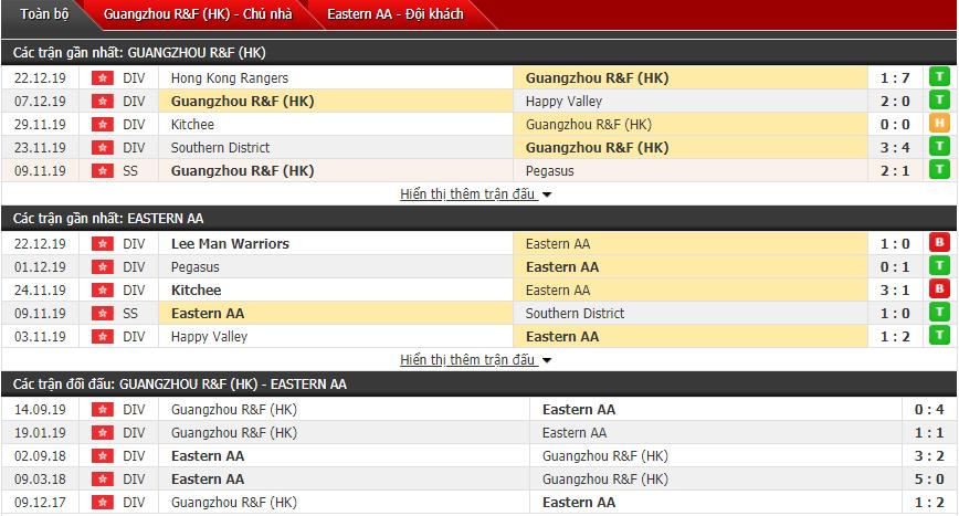 Nhận định Guangzhou R&F vs Eastern AA Football Team 15h00, 25/12 (Cúp FA Hong Kong)