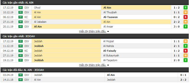 Nhận định Al-Ameade vs Jeddah 22h20, 25/12 (Vòng 18 giải hạng Nhất Saudi Arabia)