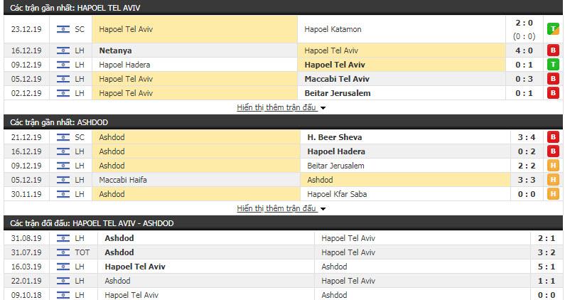 Nhận định Hapoel Tel Aviv vs FC Ashdod 00h30, 25/12 (Vòng 15 giải VĐQG Israel)