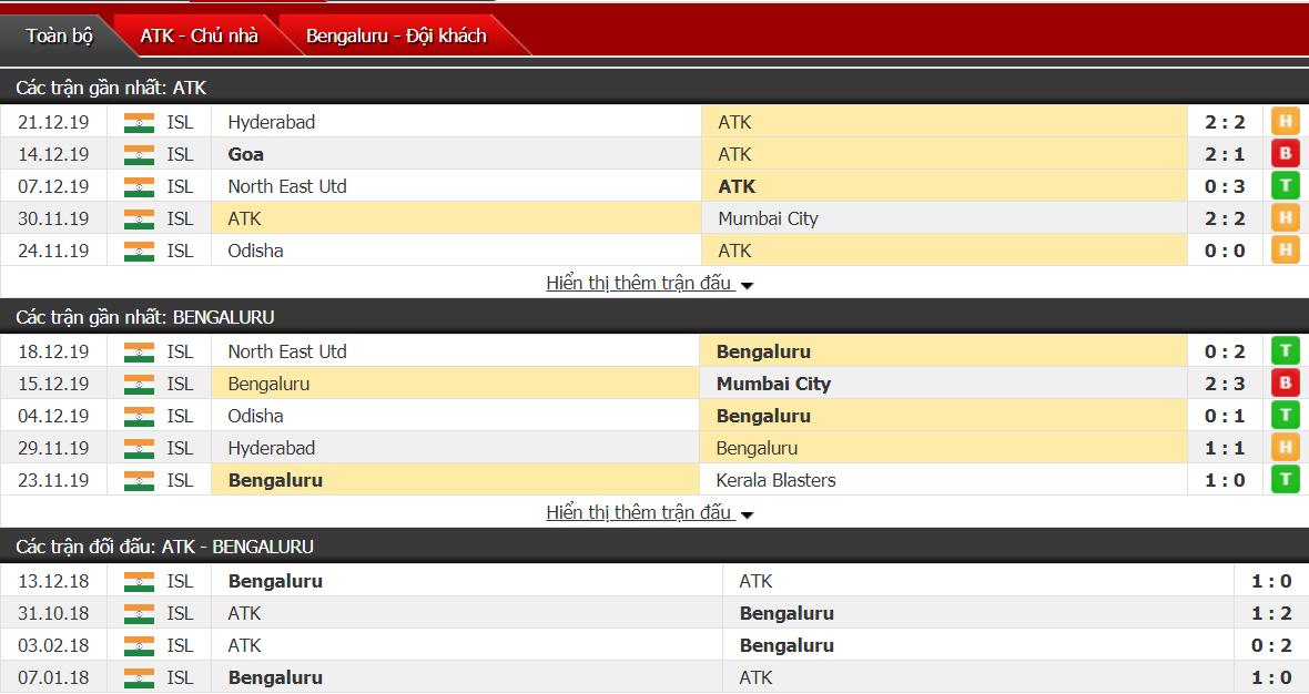 Nhận định Atletico De Kolkata vs Bengaluru 21h00, ngày 25/12 (Ngoại hạng Ấn Độ)