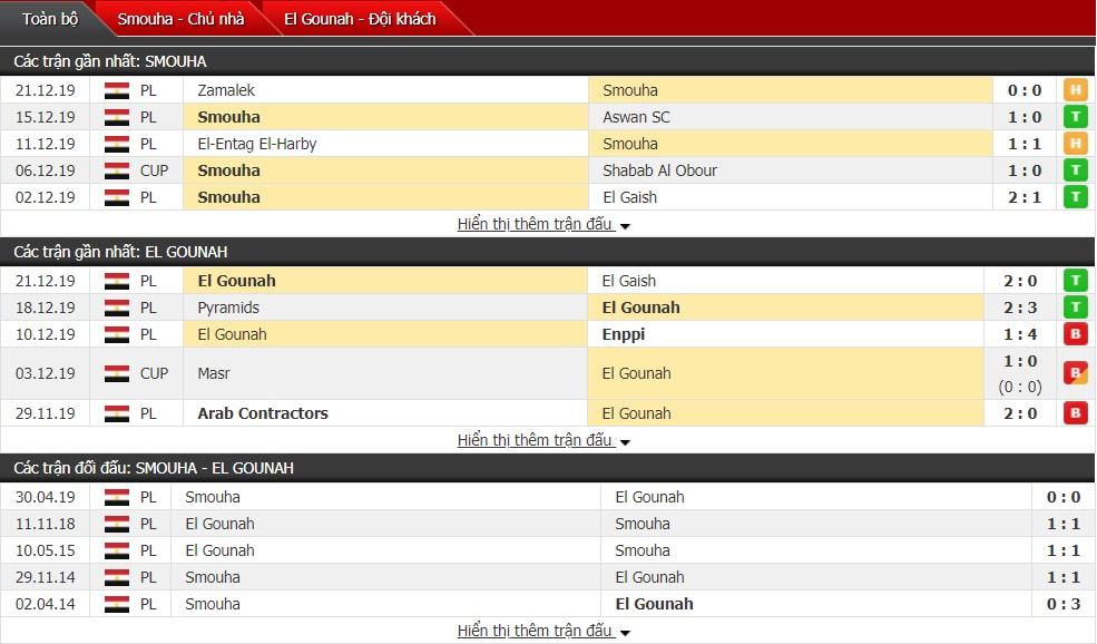 Nhận định Smouha SC vs El Gounah 22h00 ngày 25/12 (VĐQG Ai Cập)