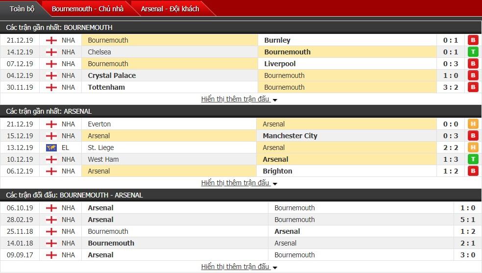 Soi kèo Bournemouth vs Arsenal, 22h00 ngày 26/12 (Ngoại hạng Anh 2019/2020)