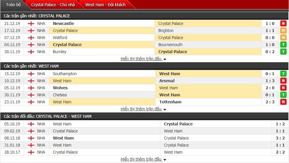 Soi kèo Crystal Palace vs West Ham, 22h00 ngày 26/12 (Ngoại hạng Anh 2019/2020)