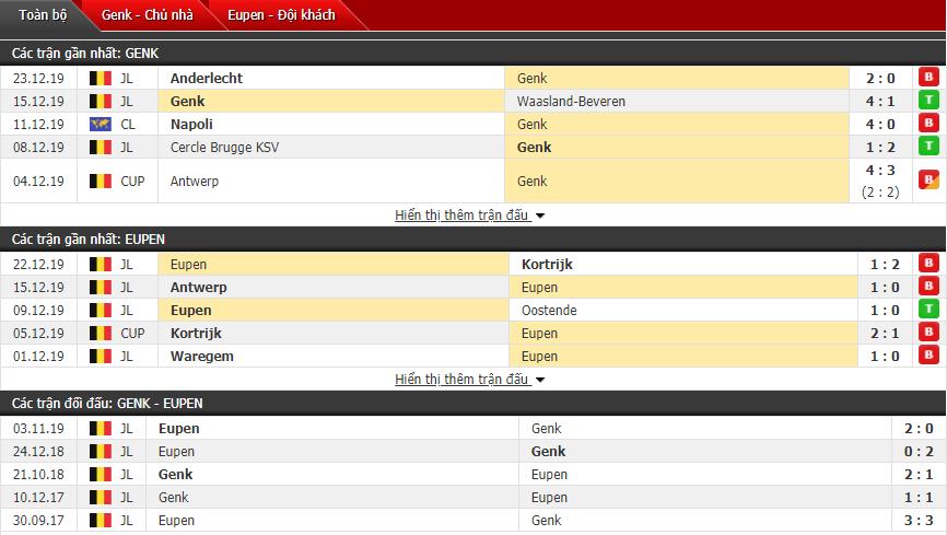 Nhận định KRC Genk vs Eupen 20h30, 26/12 (VĐQG Bỉ)
