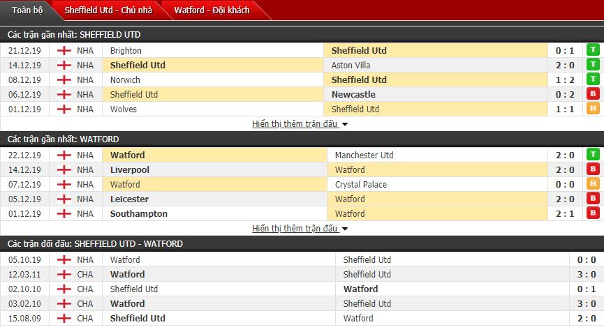 Soi kèo Sheffield United vs Watford 22h00, 26/12 (Vòng 19 Ngoại hạng Anh)