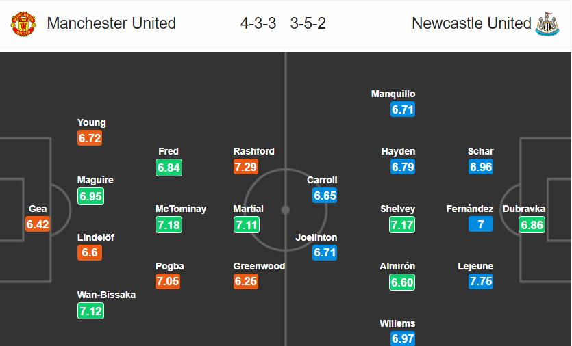 Đội hình dự kiến MU vs Newcastle 2019: Pogba đá chính?