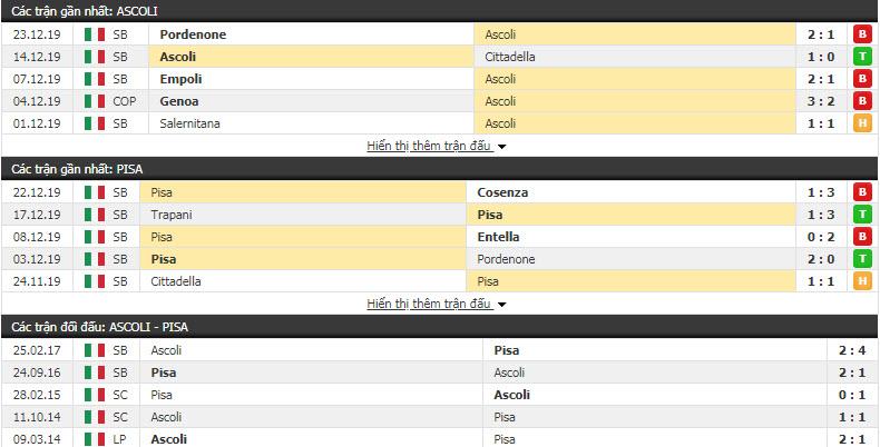 Nhận định Ascoli vs Pisa 00h00, 27/12 (Vòng 18 giải hạng 2 Italia)