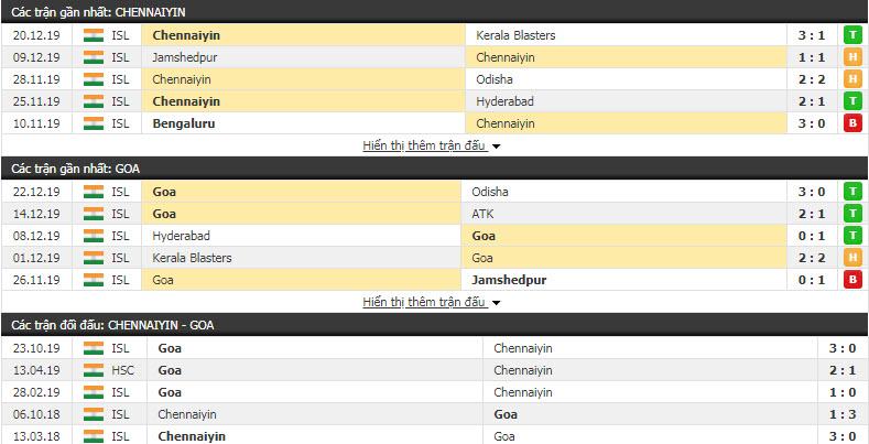 Nhận định Chennaiyin vs Goa 21h00, 26/12 (Vòng  10 VĐQG Ấn Độ)