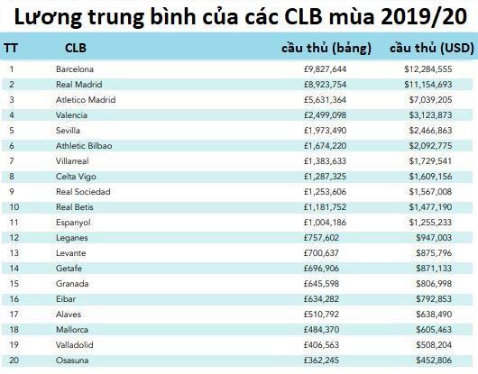 Barca và Real Madrid vô đối về tiền lương mùa này ở châu Âu