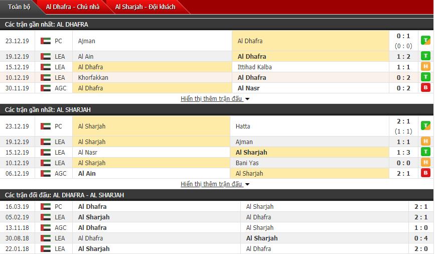 Nhận định Al-Dhafra vs Al-Sharjah 21h00, 27/12 (VĐQG UAE)