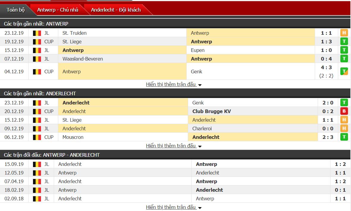 Nhận định Royal Antwerp vs RSC Anderlecht 02h30, ngày 28/12 (VĐQG Bỉ)