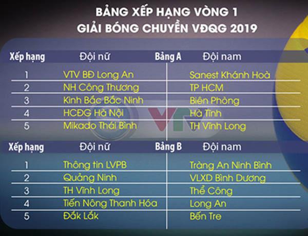 Kết quả vòng 2 giải bóng chuyền VĐQG 2019 ngày 25/12