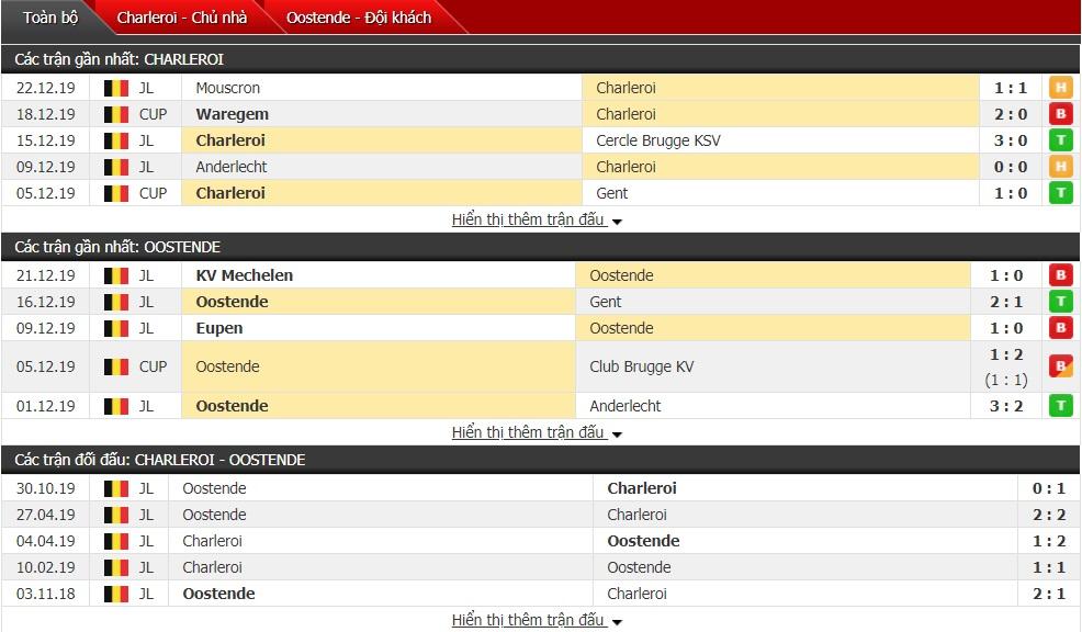 Nhận định Royal Charleroi vs Oostende 0h ngày 28/12 (Giải VĐQG Bỉ)