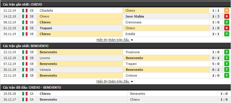 Nhận định Chievo vs Benevento 21h00, 26/12 (Hạng 2 Italia 2019/20)