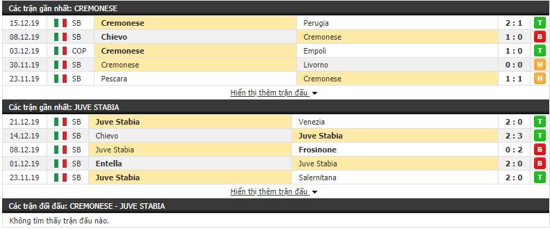 Nhận định Cremonese vs Juve Stabia 21h00, 26/12 (Hạng 2 Italia 2019/20)