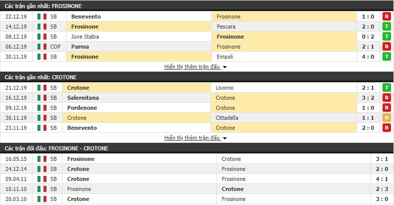 Nhận định Frosinone vs Crotone 21h00, 26/12 (Hạng 2 Italia 2019/20)