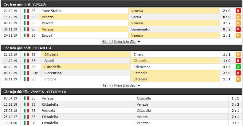 Nhận địnhVenezia vs Cittadella 21h00, 26/12 (Hạng 2 Italia 2019/20)