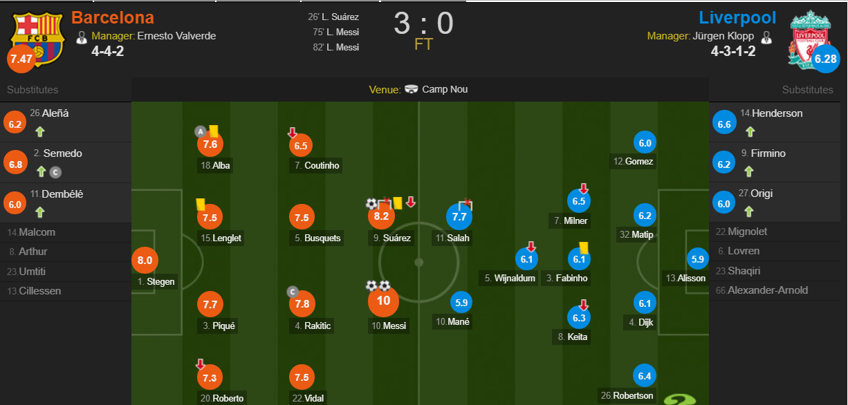 Xem trực tiếp Barca vs Liverpool trên kênh nào?