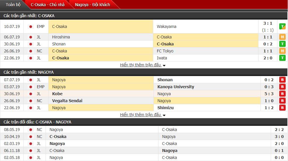 Nhận định Cerezo Osaka vs Nagoya 17h00, 13/07 (Vòng 19 VĐQG Nhật Bản)
