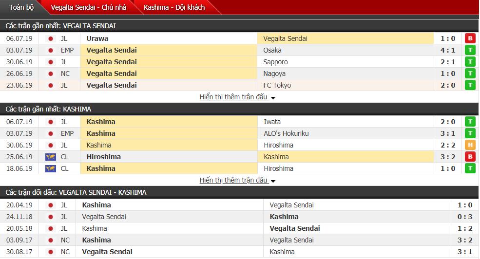Nhận định Vegalta Sendai vs Kashima 17h00, 13/07 (Vòng 19 VĐQG Nhật Bản)