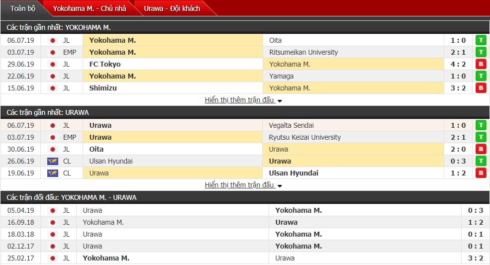 Nhận định Yokohama vs Urawa 17h00, 13/07 (Vòng 19 VĐQG Nhật Bản)
